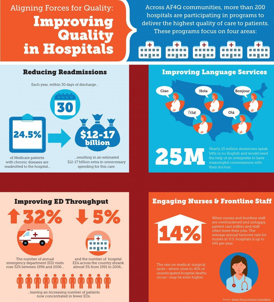 Improving Quality in Hospitals Healthcare quality
