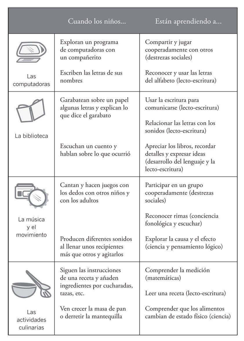 Parent Guide   Creative Curriculum   Pinterest   Creative curriculum ...