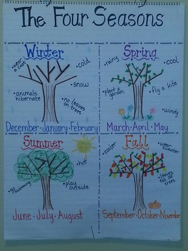 Four Seasons anchor chart | Anchor Chart ideas | Pinterest ...