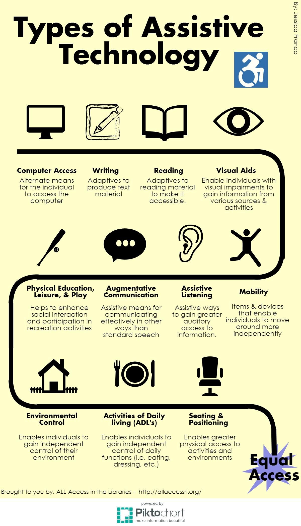 Infographic That Explores The Types Of Assistive Technology That Can