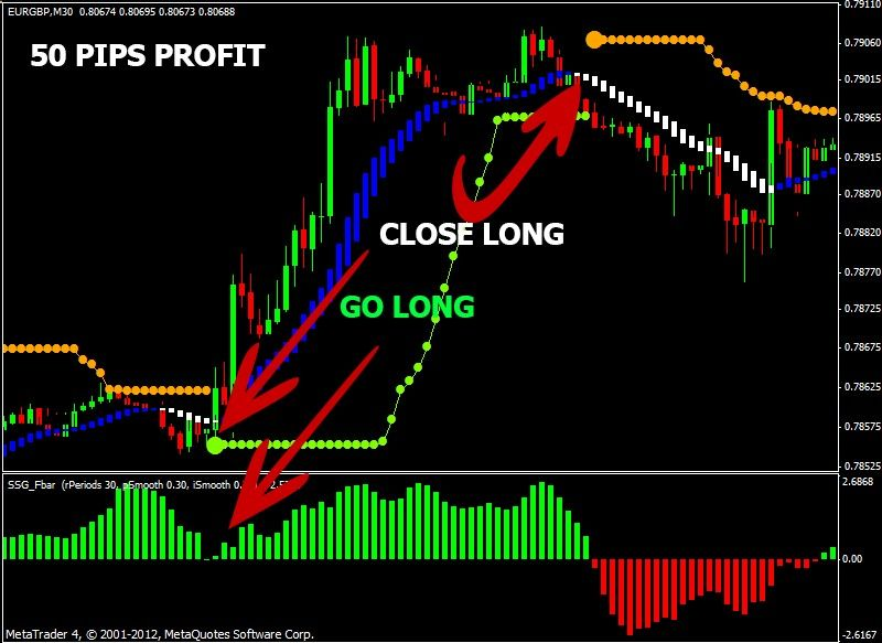 Forex Ssg Is An Easy To Use Mechanical Trading System That Helps
