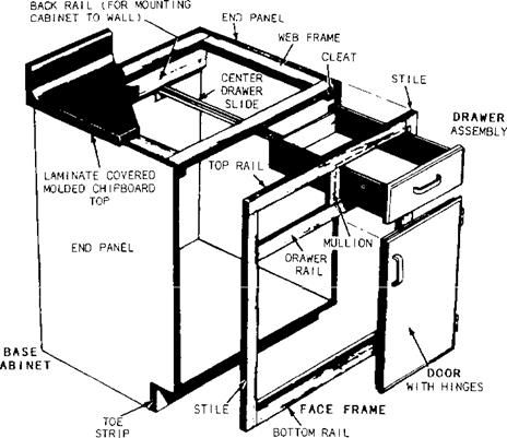 How to Build Cabinets - Bob\'s Blogs | Base cabinets, Construction ...