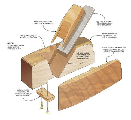 Shop Made Hand Planes Woodsmith Plans Woodworking Hand Tools Woodworking Woodworking Projects