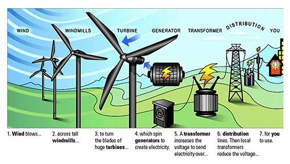 wind turbine usage diagram | Energy Infographics | Pinterest  | STEM science project | What