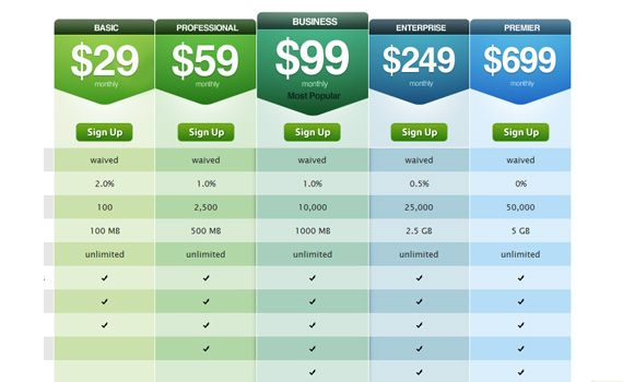 Money saved in numbers as well as percentage Pricing Pinterest - price chart template