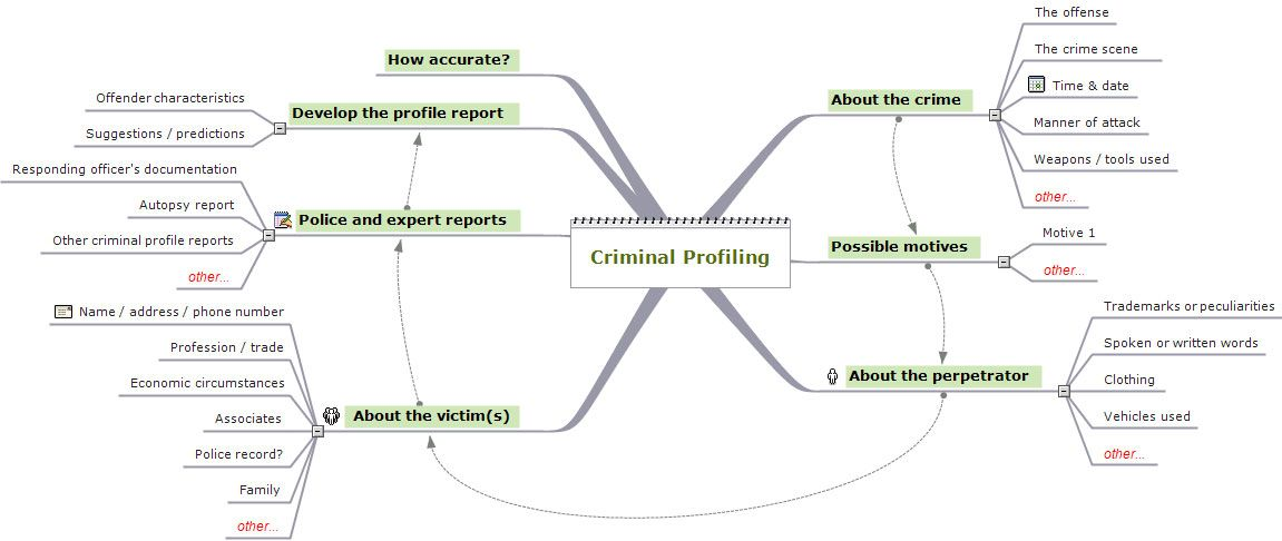 Criminal profiling Career Pinterest Criminology, Psychology - Forensic Report