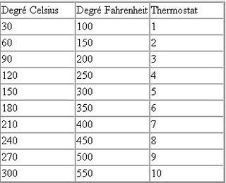 degr vs thermostat celsius fahrenheit informations utiles pinterest truc et astuces. Black Bedroom Furniture Sets. Home Design Ideas