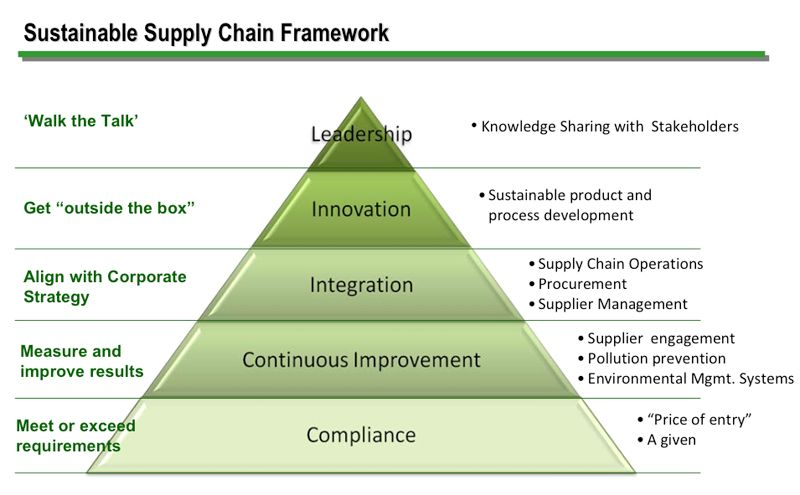Sustainability Value Chain Blog Blog Archive My Thoughts Of Sustainability Of Supply Chain Sustainable Supply Chain Sustainability Supply Chain