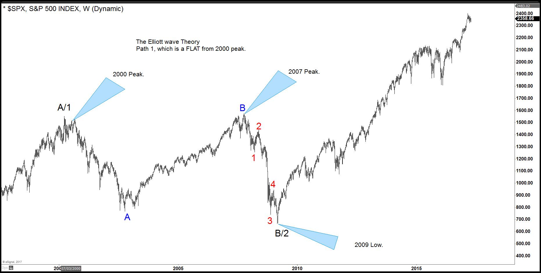 Elliott Wave Theory: Is Elliott's Theory enough? #elliottwave #trading