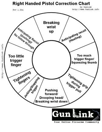 Pistol Correction Chart Targets Gunlink Forums