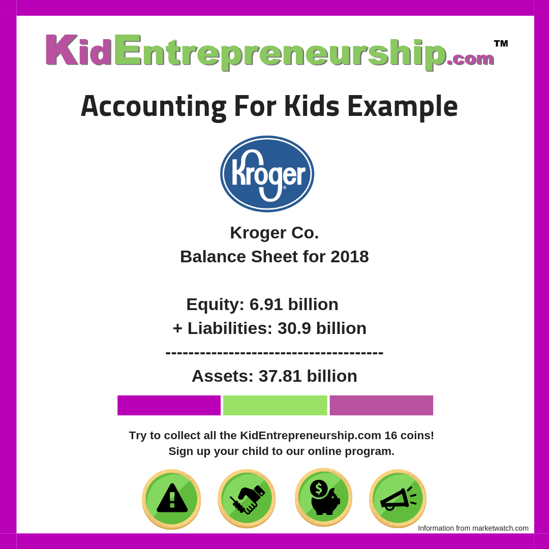 Accounting Example For Kids Kroger Had The Following