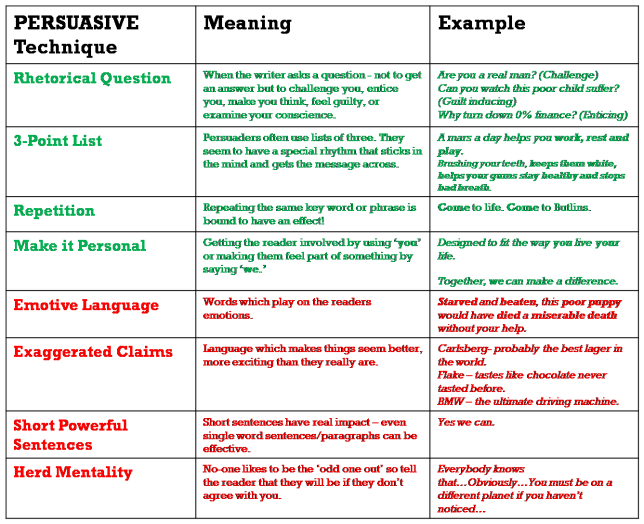 persuasive techniques in writing Adaw 10-76 definition of persuasive writing persuasive writing is defined as presenting reasons and examples to influence action or thought effective persuasive.