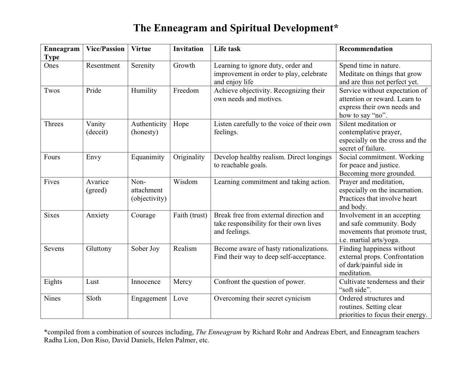 The Enneagram And Spiritual Growth