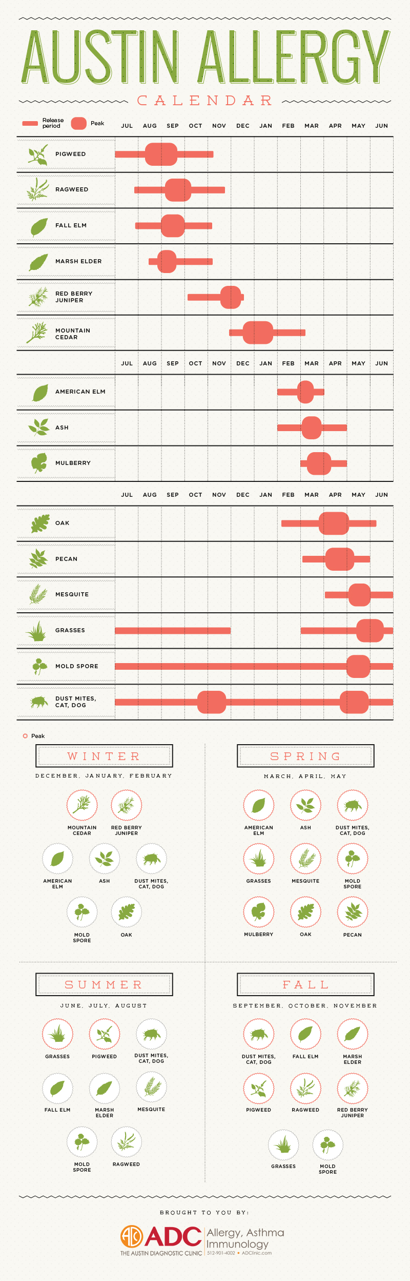 Want To Know Whats Causing Your Seasonal Allergies Check Out Our Austin Allergy Calendar