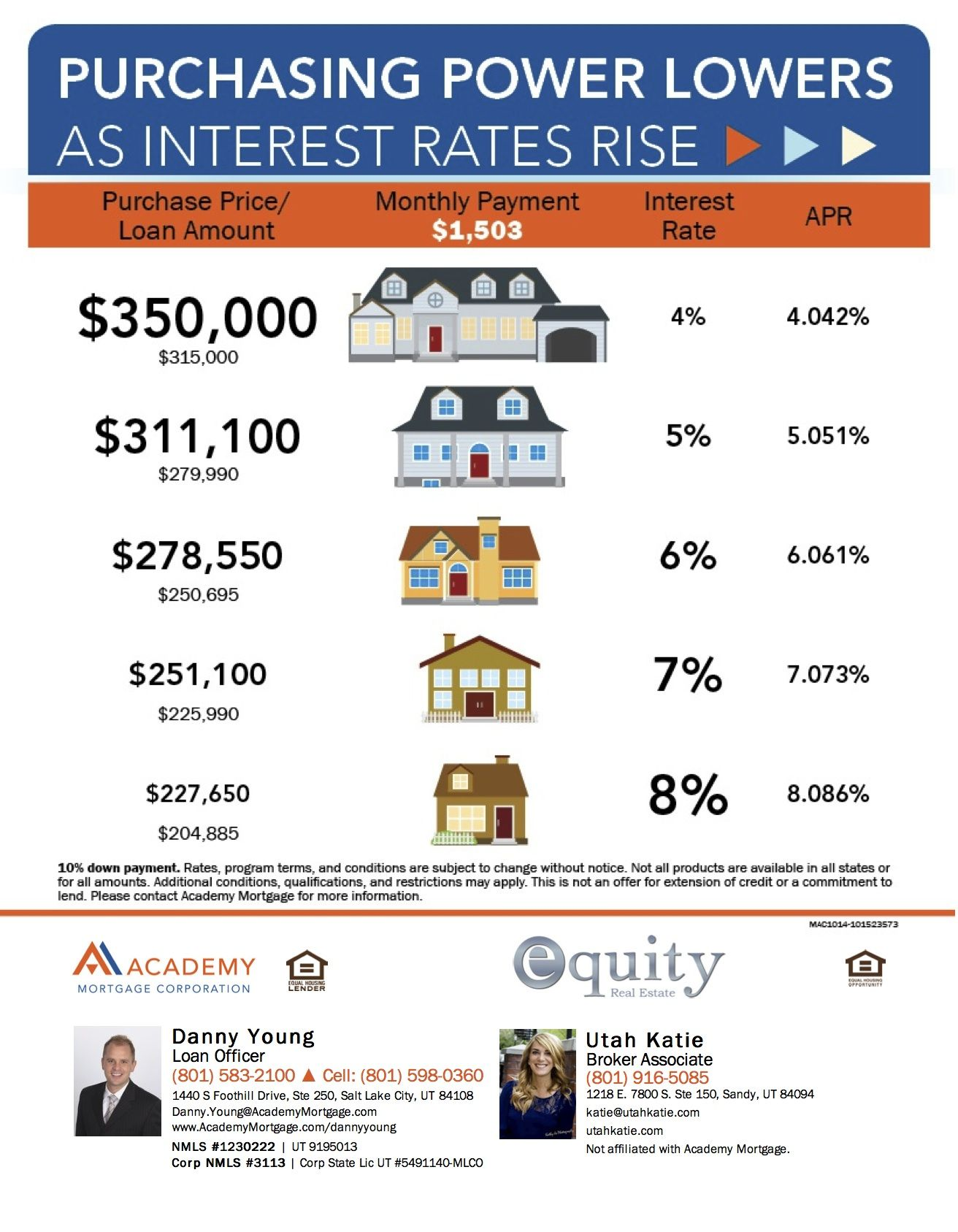 Illustrates how purchasing power lowers as interest rates
