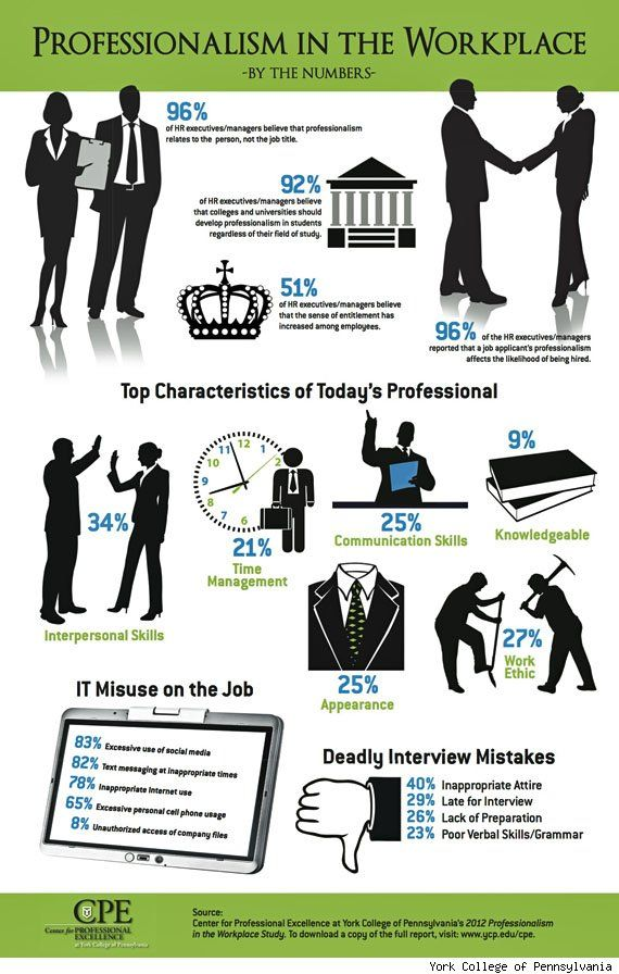 Professionalism in the Workplace by the Numbers INFOGRAPHIC on