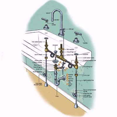 How To Replace A Bathroom Faucet Plan