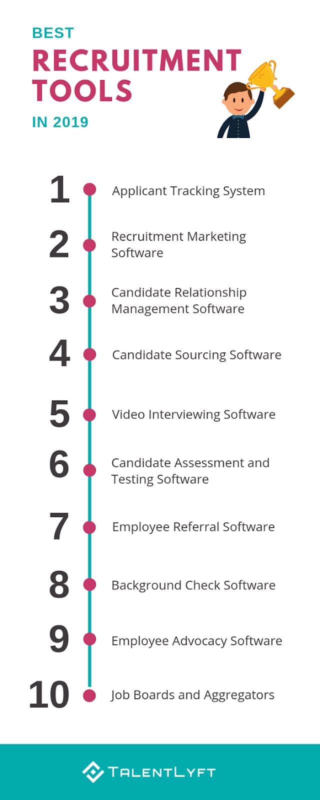 10 Best Recruitment Tools In 2020 Infographic Hr Jobs Recruitment Job Ads