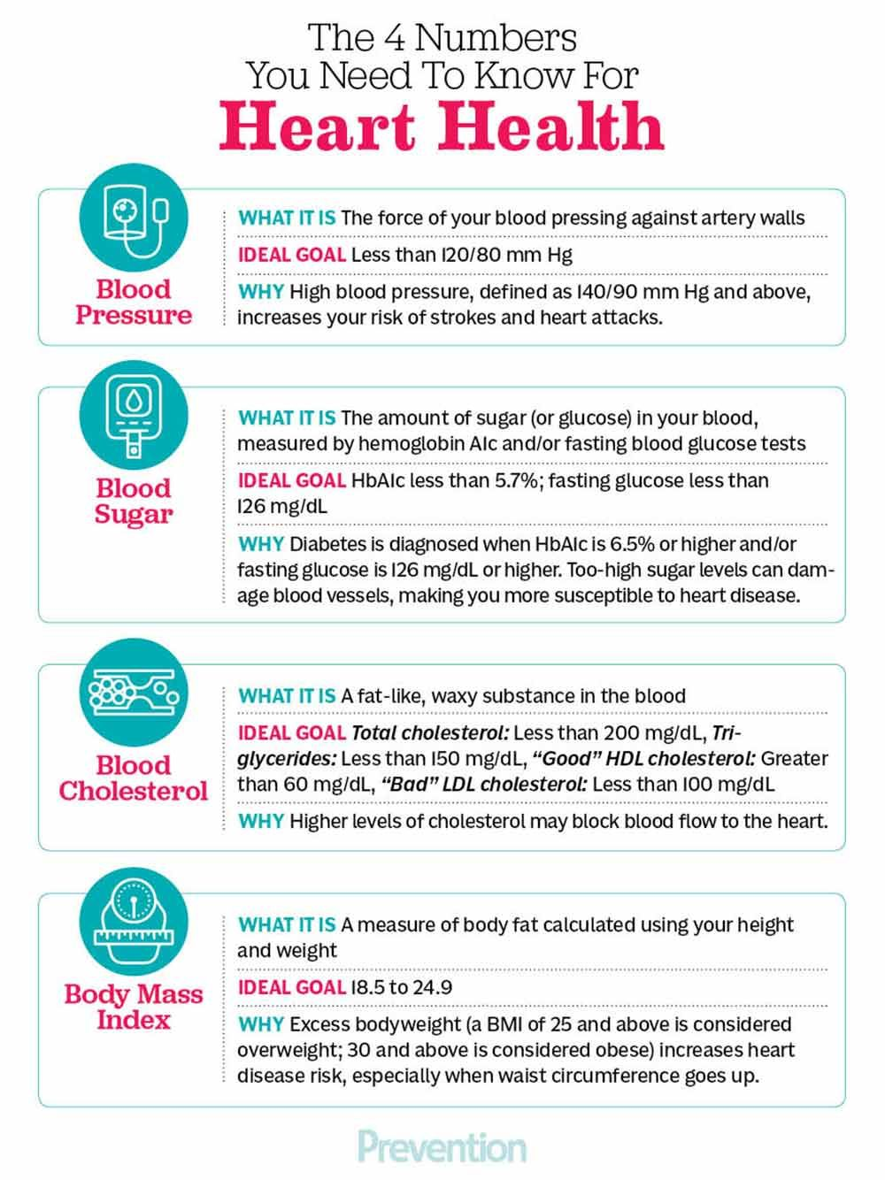 How To Be Healthy: In Numbers forecast