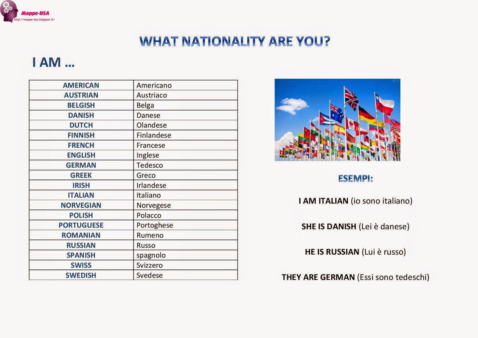 Le Nazionalita Con Immagini Imparare Inglese Imparare L