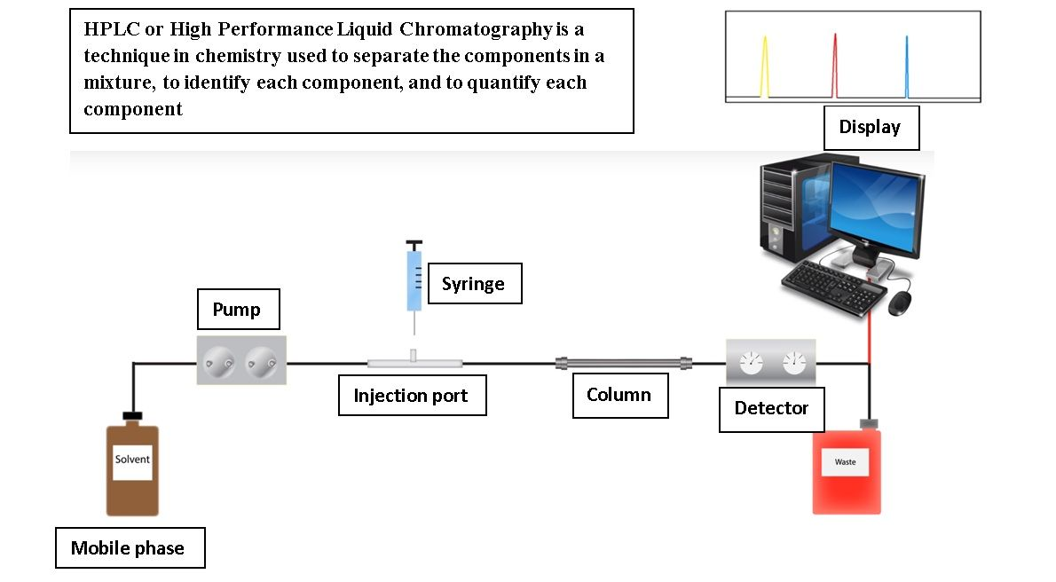 Hplc Or High Performance Liquid Chromatography Is A Technique In
