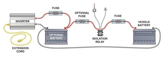 inverter setup for the truck truck stuff trucks, truck camping Inverter Diagram