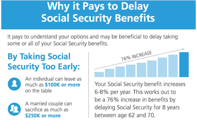 How To Find Out How Much Social Security You Get