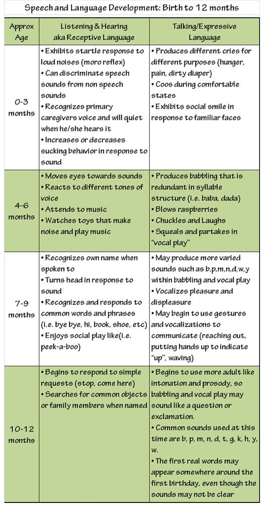 Speech and language development birth to 12 months infant speech language developmental milestone chart additionally click here http altavistaventures Image collections