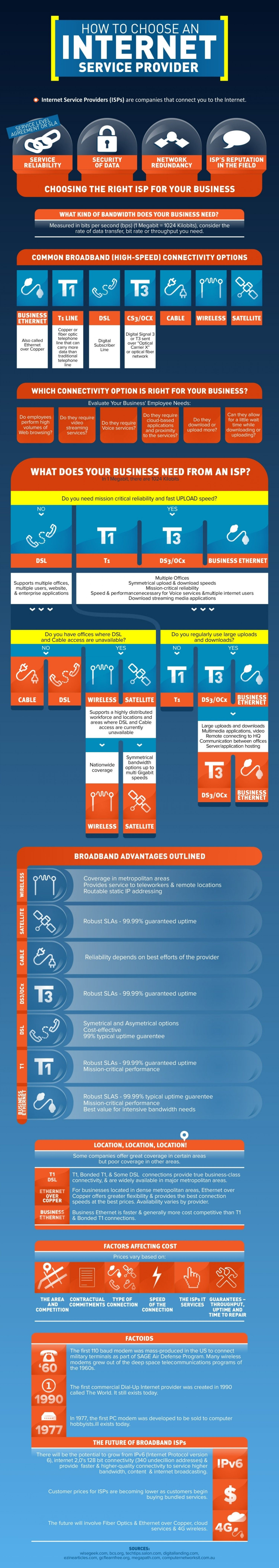 How to Choose an Internet Service Provider Infographic ...