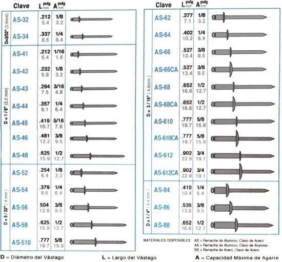 Tipos de remaches herramientas y maquinas pinterest for Tipos de tuercas