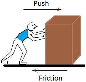 the force of friction A 60 minute lesson in which students will explore the force of friction preparation prior to conducting the lesson, review the procedure and the equipment required for the experiment.