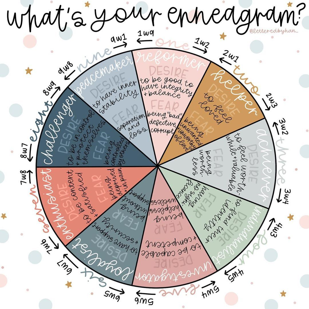 Hannah Grace Cohen On Instagram What S Your Enneagram I Ve Had So Many Comments Dms About How To Find Out Enneagram Enneagram Type 2 Type 6 Enneagram