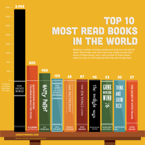 """Top 10 Most Read Books in the World"". Visual News makes a bar chart to compare the top ten books in the world, based from a report from the website Squidoo. The infographic shows that 3.9 billion Bibles have been printed and the Bible is the most read book in the world."