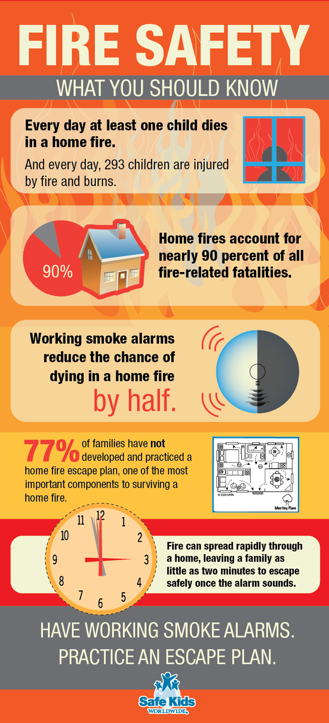 Fire Safety Safety infographic, Fire safety tips, Home