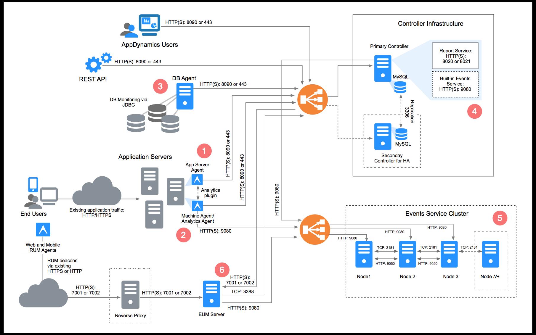 Gartner IT Management Prozess Reifegradmodell