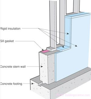 Basement insulation construction methods pinterest for Foundation blanket insulation