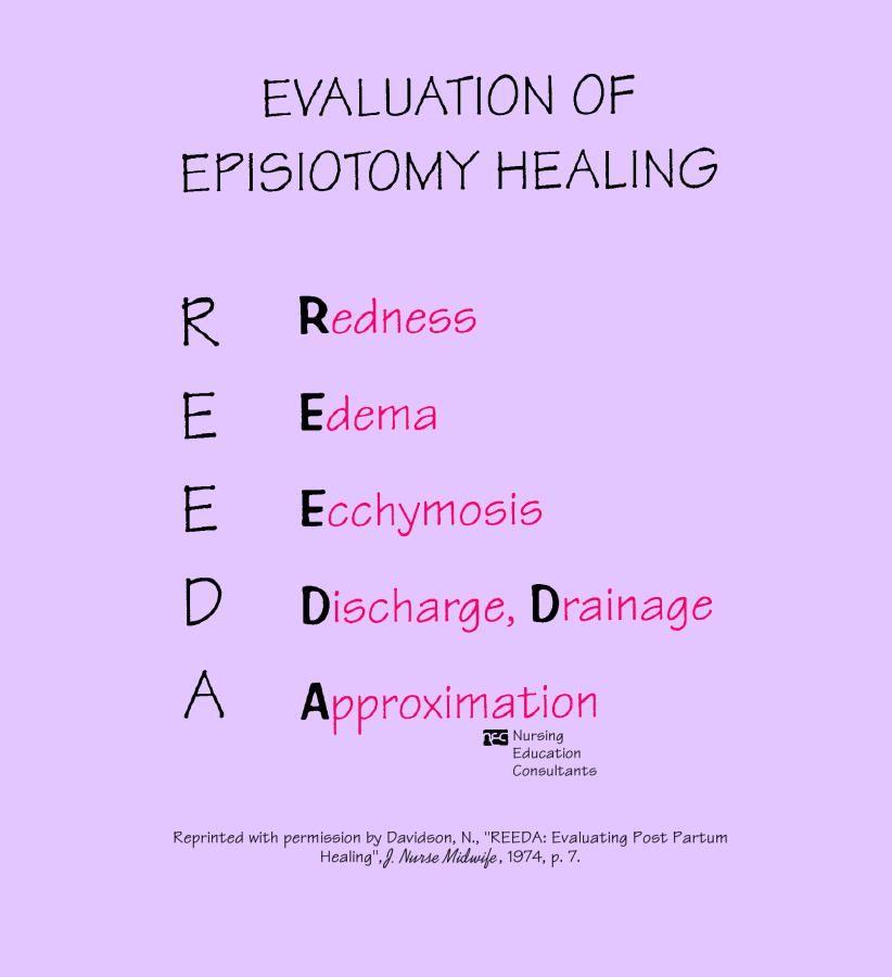 Evaluation Of Episiotomy Healing Nursing Nclex