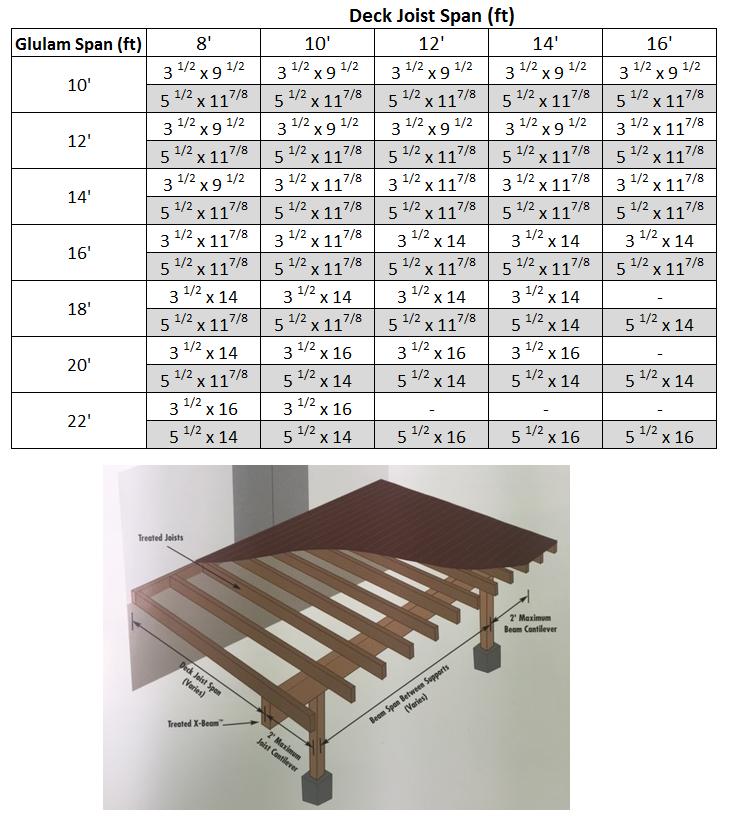 Glulam Beam Span Calculator New Images Beams Deck Framing Timber Beams