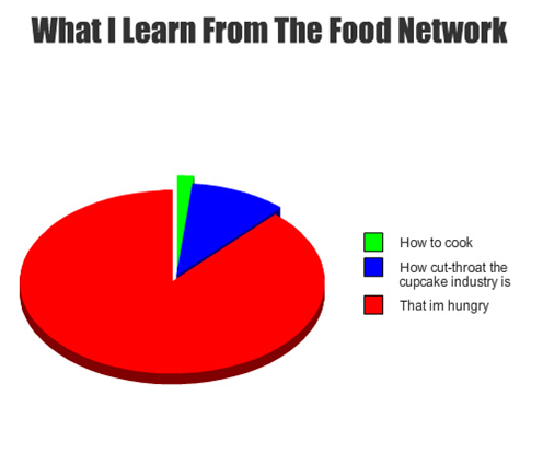 Food Network Pie Chart Hello Memes