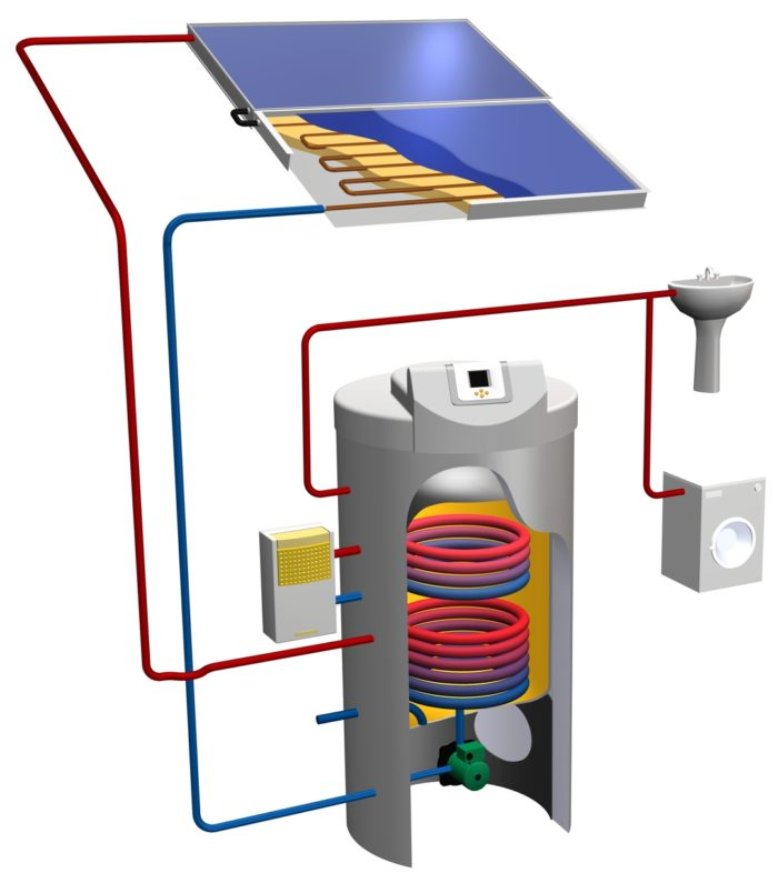 German Innovation In Solar Water Heating