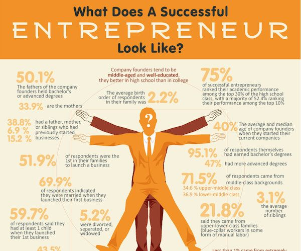 Infographic: Anatomy Of A Successful Entrepreneur, Factors & Tips