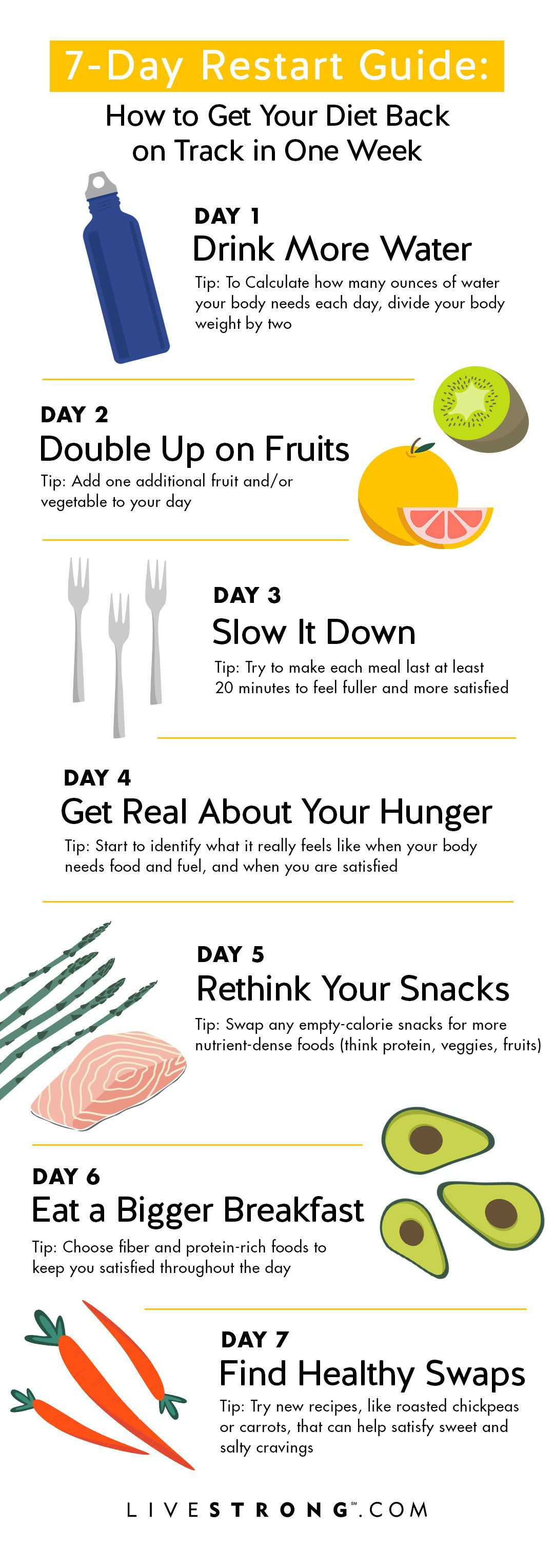 Your One-Week Plan to Get Your Diet Back on Track