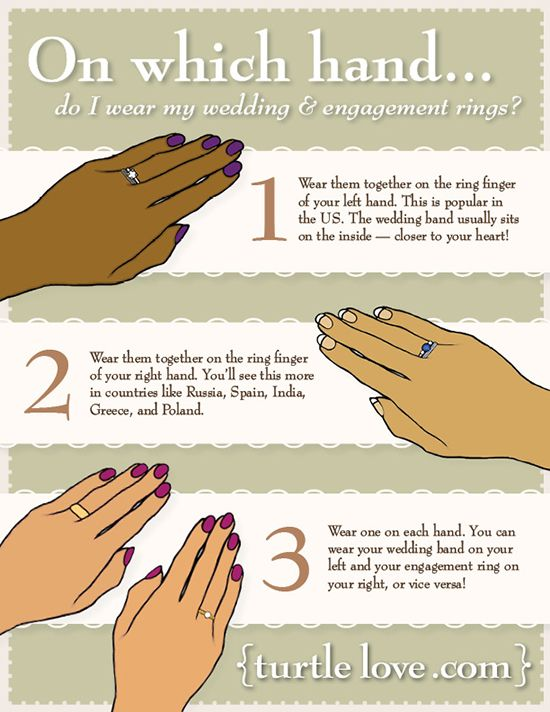 Where to wear wedding rings