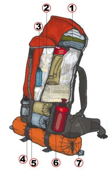 How To Pack a Backpack C&ing u0026&; Hiking - //amzn.  sc 1 st  Pinterest & Pin by M Caruso on backpacking gear\hacks | Hiking Camping Backpacking