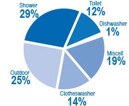 Domestic water in australia usage pie chart also environmental rh pinterest
