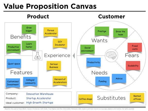 Value Proposition Canvas Template Business Model Canvas Value