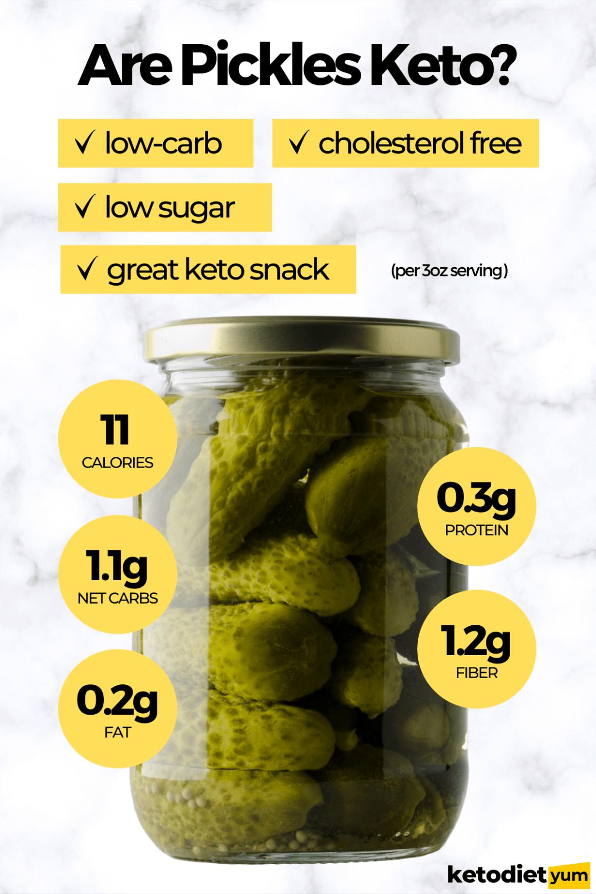Are Pickles Keto Can You Eat Them On Keto Keto Diet Yum In 2021 Ketogenic Diet For Beginners Keto Fruit Ketogenic Diet