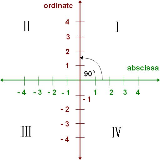 Cartesian Coordinate System | Geometry | Pinterest