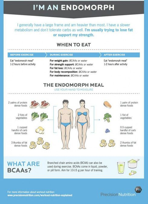 Best Pre Workout And Post Workout Nutrition For Different Body Types The Ectomorph Is Skinny Has Troub Endomorph Diet Post Workout Nutrition Workout Diet Plan