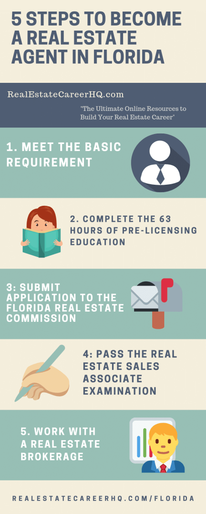 What Is The Job Outlook For A Real Estate Agent